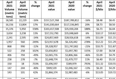 在美国虾进口市场,厄瓜多尔的份额进一步增加,印度的份额下降